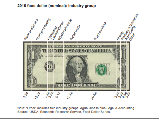 farmer share of food dollar compared to other sectors 2016