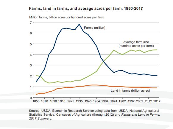 farms,land in farms