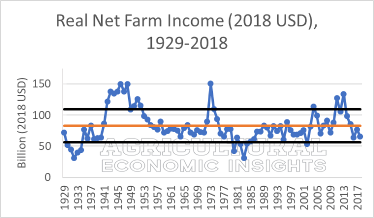 Net farm income .NFI_.Aug2018.20180903